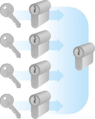 Sleutelplan voor appartementencomplexen