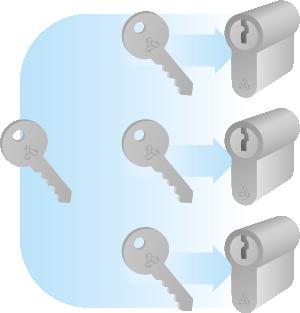 Sleutelplan wooncomplexen en bedrijven